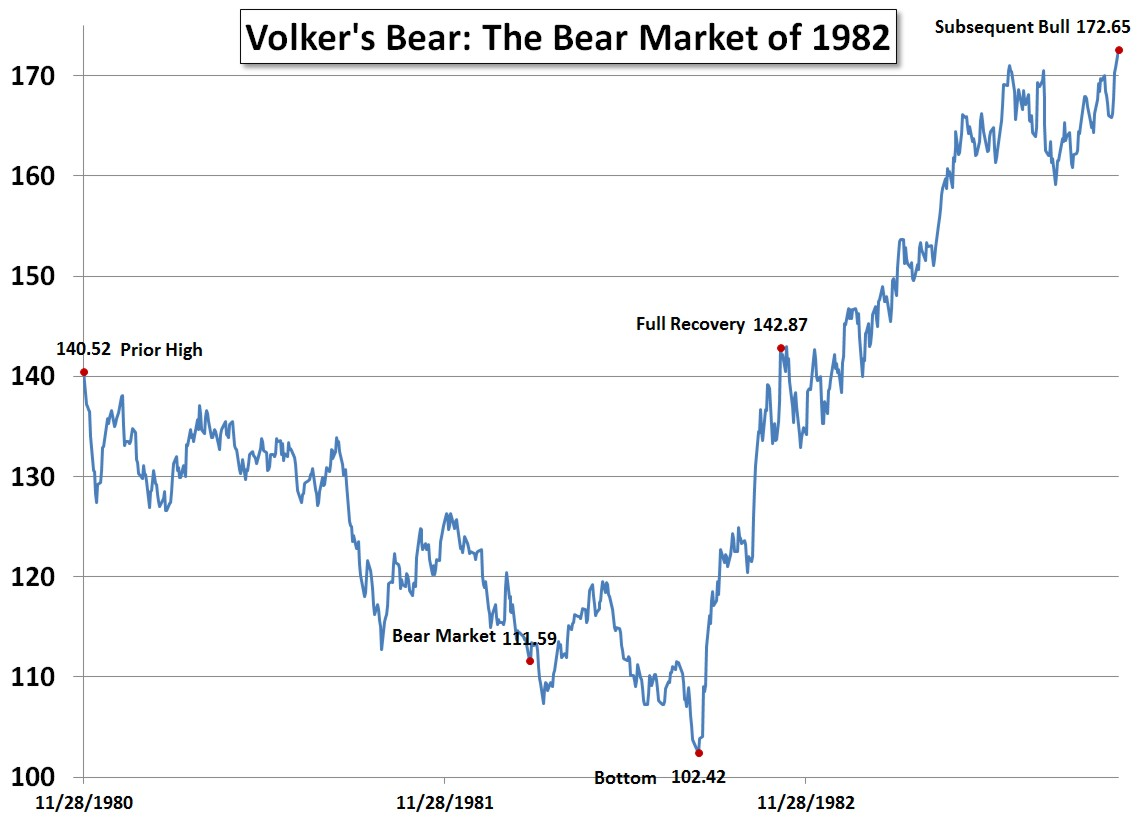 Volker's Bear: The Bear Market of 1982